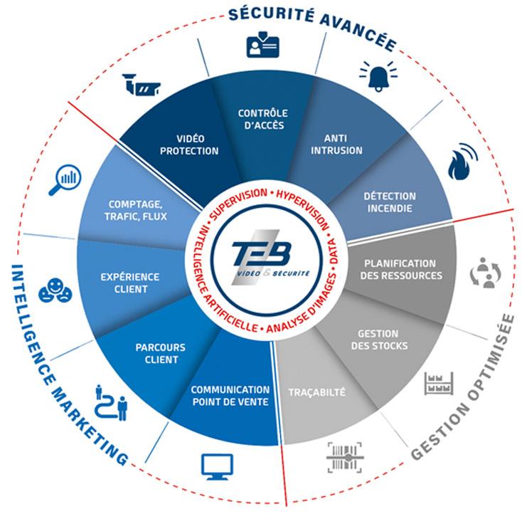 solutions sécurités, gestion et marketing