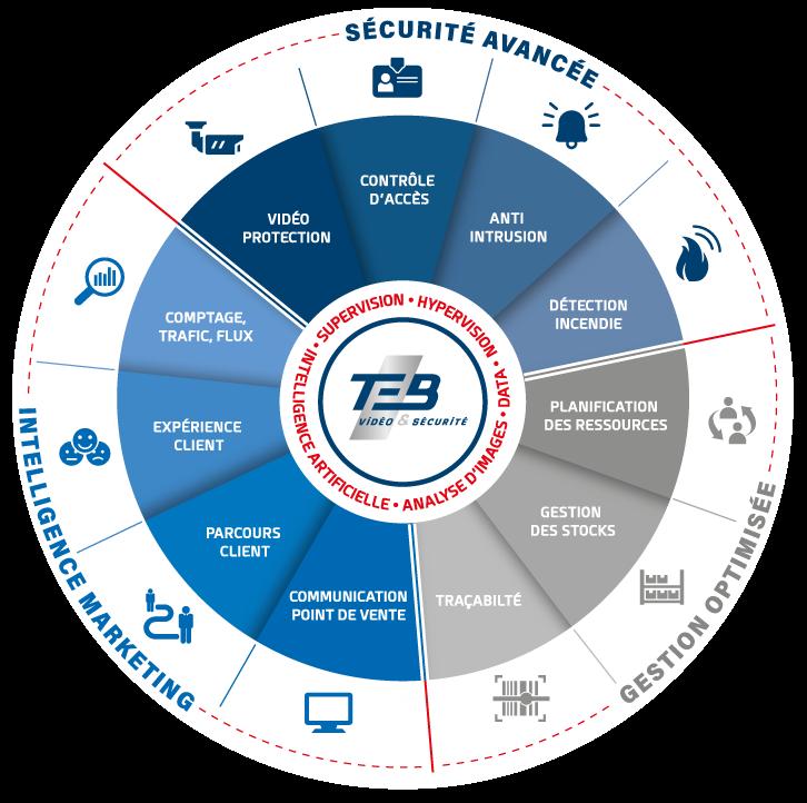 solution sécurité, marketing et gestion