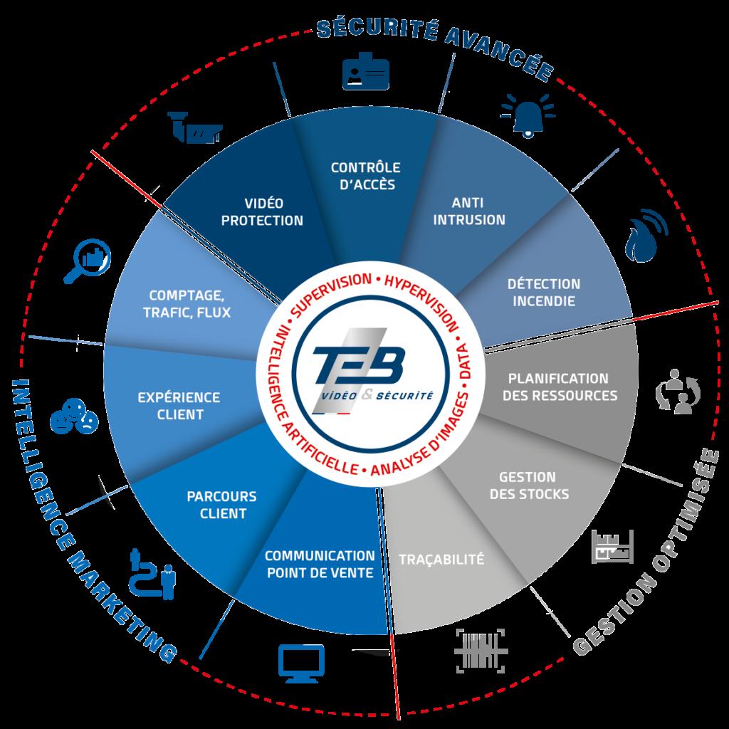 solutions intelligentes marketing, gestion et sécurité