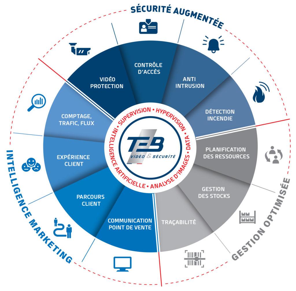 Solutions Intelligentes TEB V&S