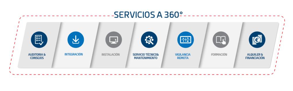 Servicios a 360°