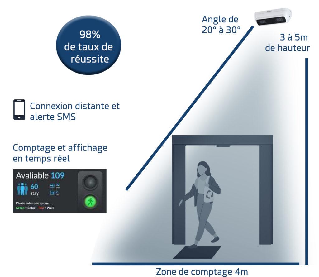 Solution de comptage des personnes avec compteur et affichage en temps réel de la capacité d'accueil